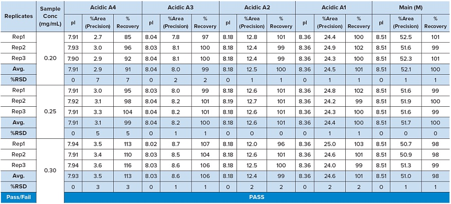 Table 1: Antibody Intermediate: Accuracy And Precision