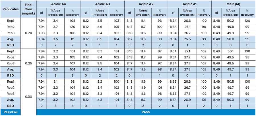 Table 2: Antibody Drug Conjugate: Accuracy And Precision