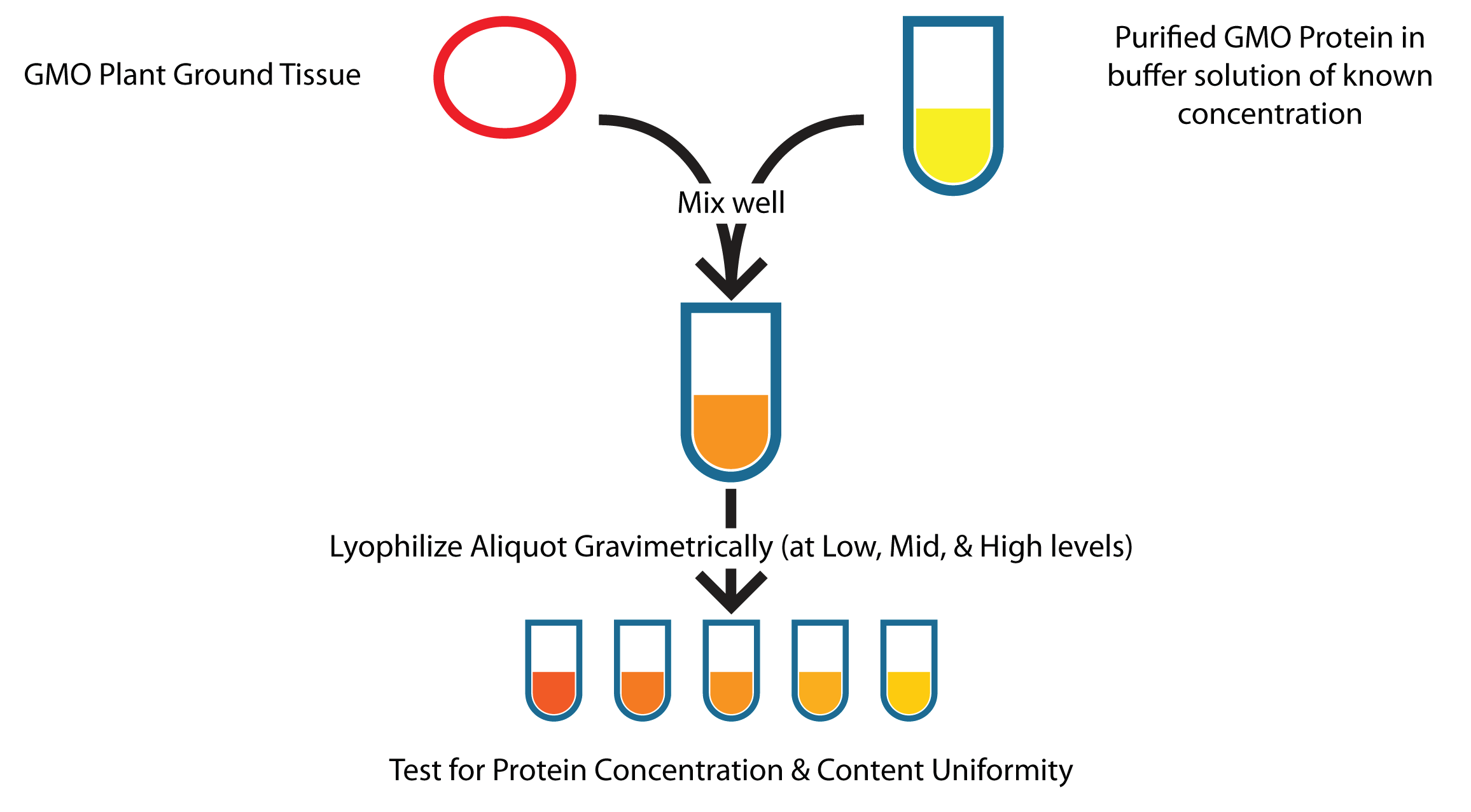 Figure 2. Wet addition for batch production of QC standards