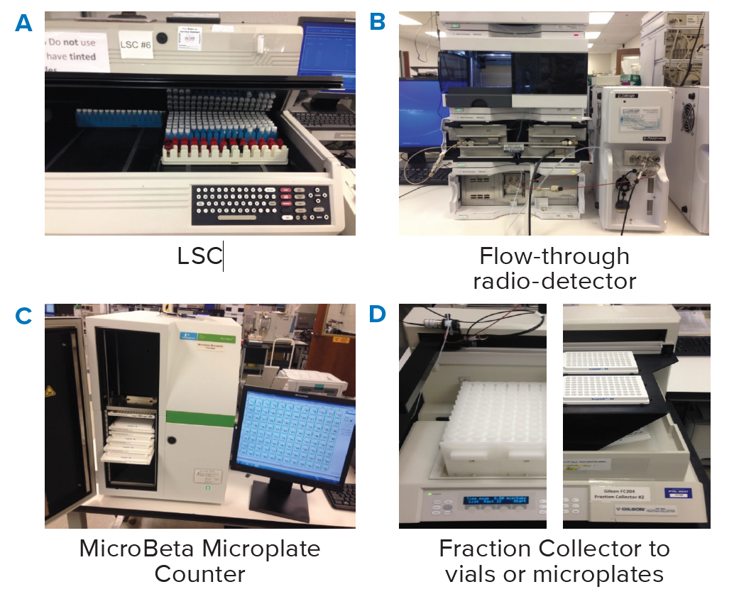 Instruments for [14C]Radioactive Detection after Chromatographic Separation