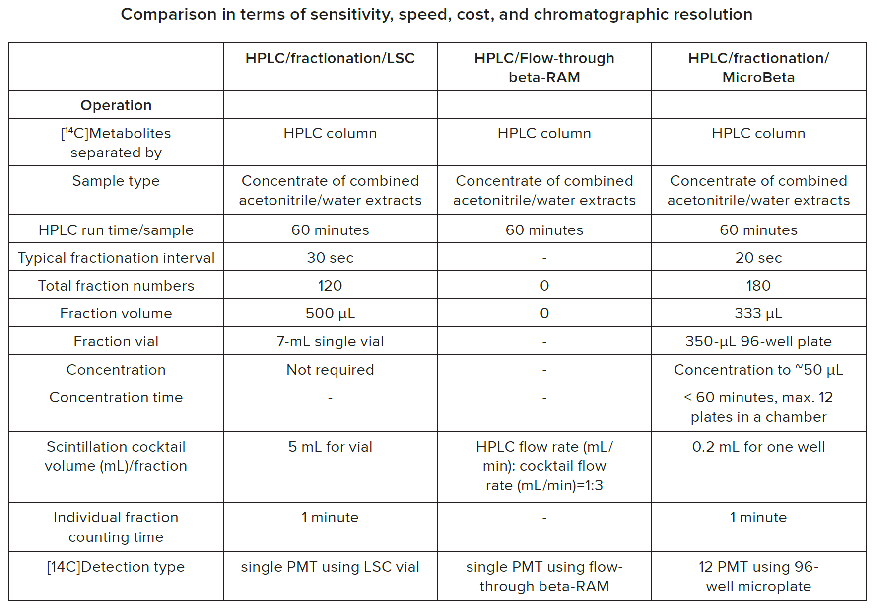 Comparison in terms of sensitivity, speed, cost, and chromatographic resolution pt.1