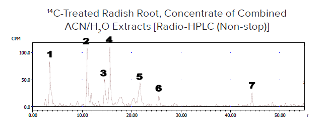B. HPLC/Flow-through radio detection beta RAM: - 16,300 dpm injected - 100 μL injected