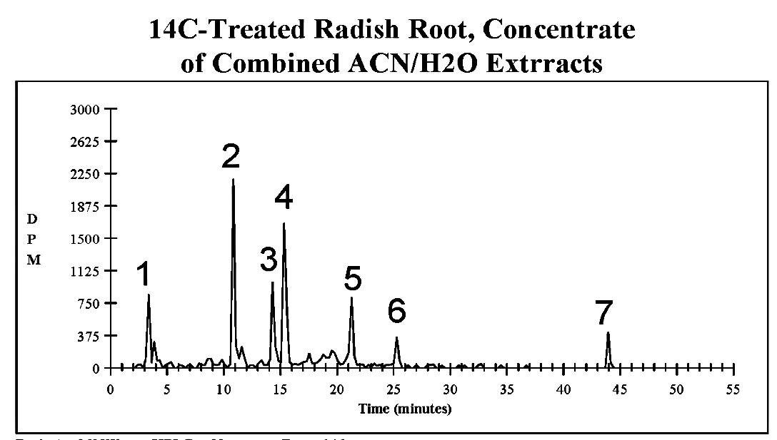 C. HPLC/96-well fractionation (15-sec)/ MicroBeta - 16,300 dpm - 100 μL injected
