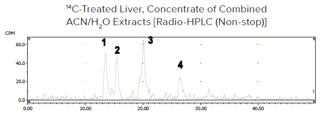 B. HPLC/Flow-throchromatographic ugh radio detection beta- RAM: Poor resolution - 15,600 dpm injected - 500 μL injected