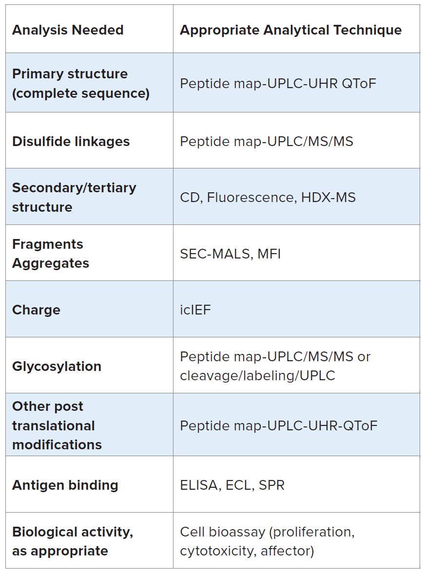 Table 1. Necessary analysis of mAb to meet CMC guidelines, and corresponding analytical techniques