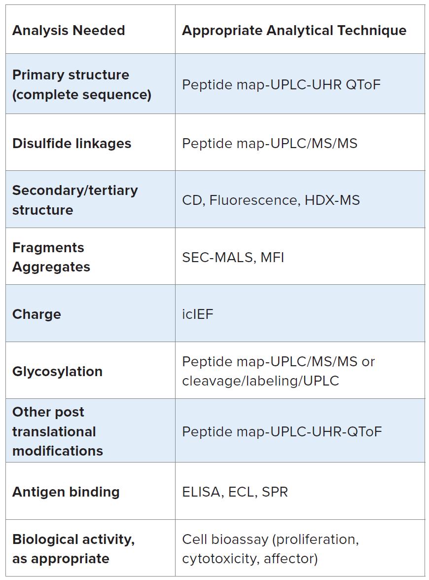 Antibody Drug Conjugate Development | White Paper | EAG Laboratories