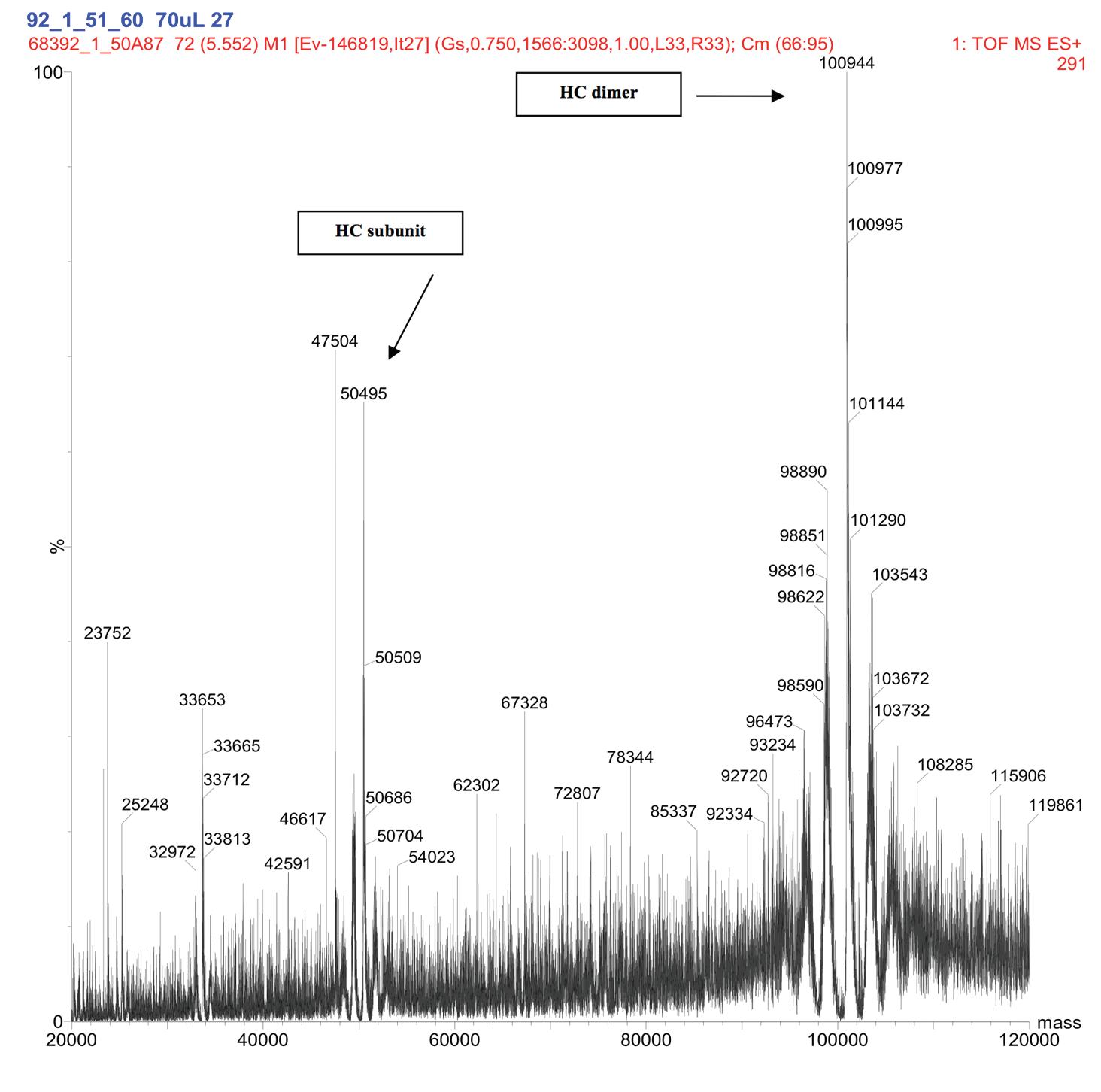 Figure 11. Representative Deconvoluted Mass Spectra of De3 at ~pk 60 min