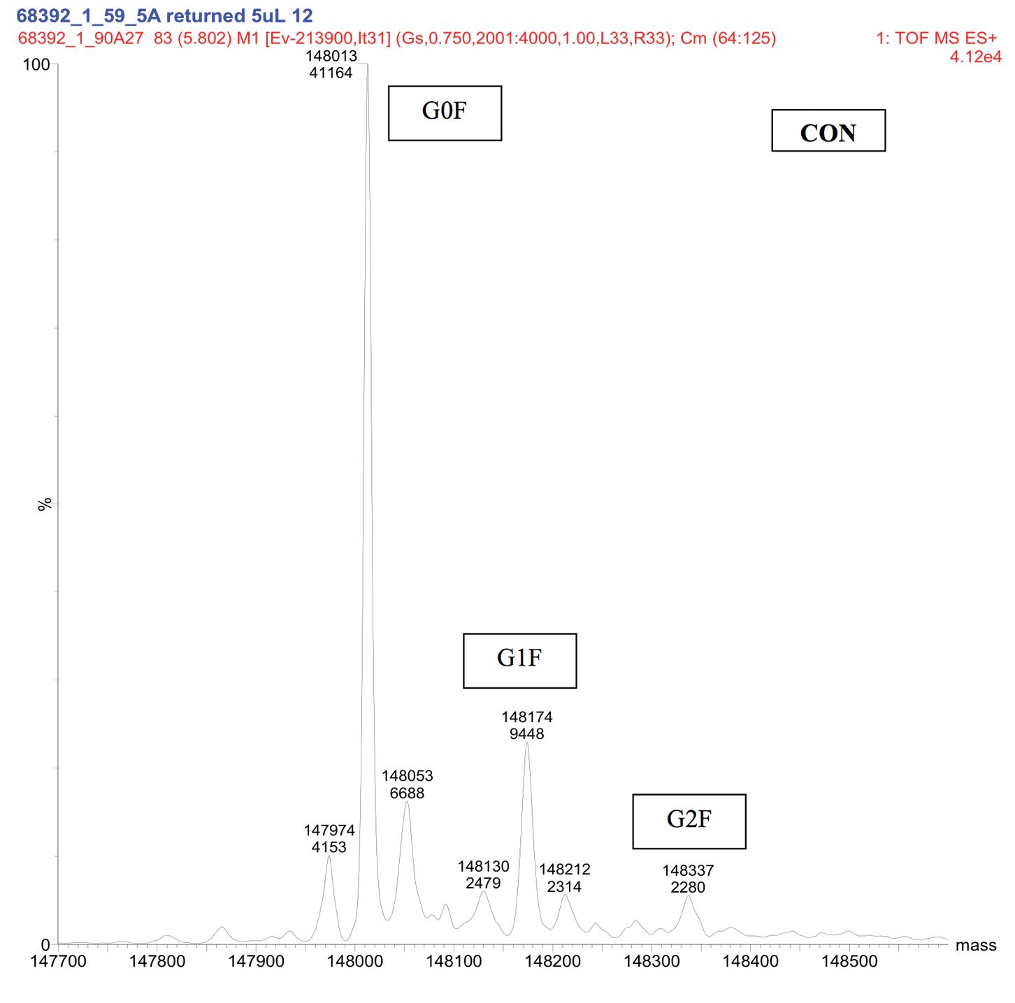 Figure 5. Representative Deconvoluted Mass Spectra of the Control Sample