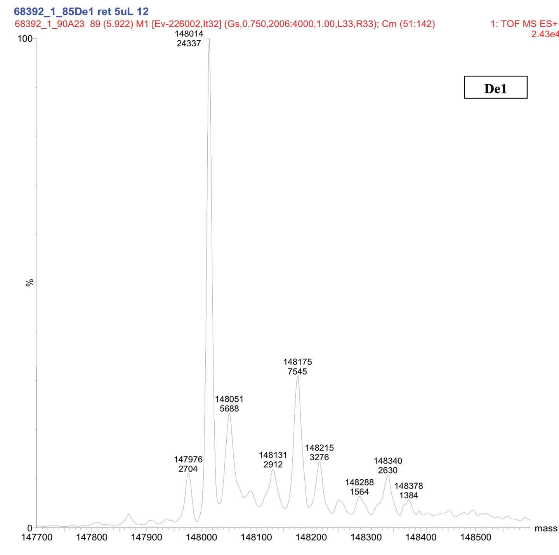 Figure 6. Representative Deconvoluted Mass Spectra of Deamidated Sample (De1)