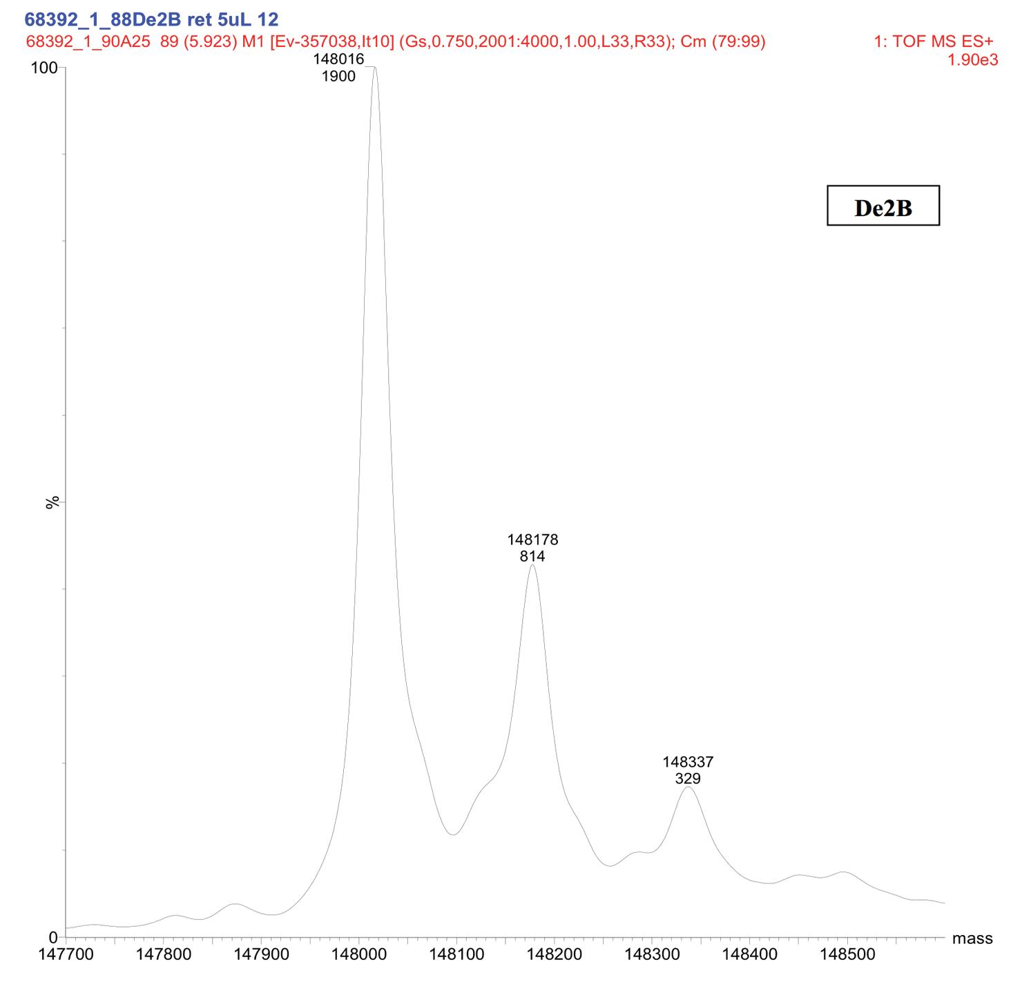 Figure 9. Representative Deconvoluted Mass Spectra of Deamidated Sample (De2B)