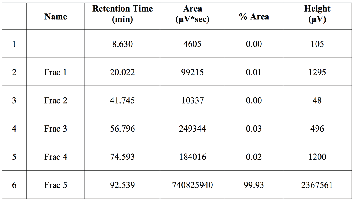 Table 1. Peak areas of the IEX fractions of the IgG Antibody