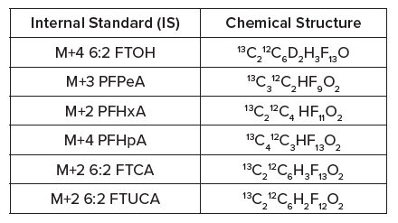 Materials and methods for monitoring 6:2 FTOH and associated transformative products