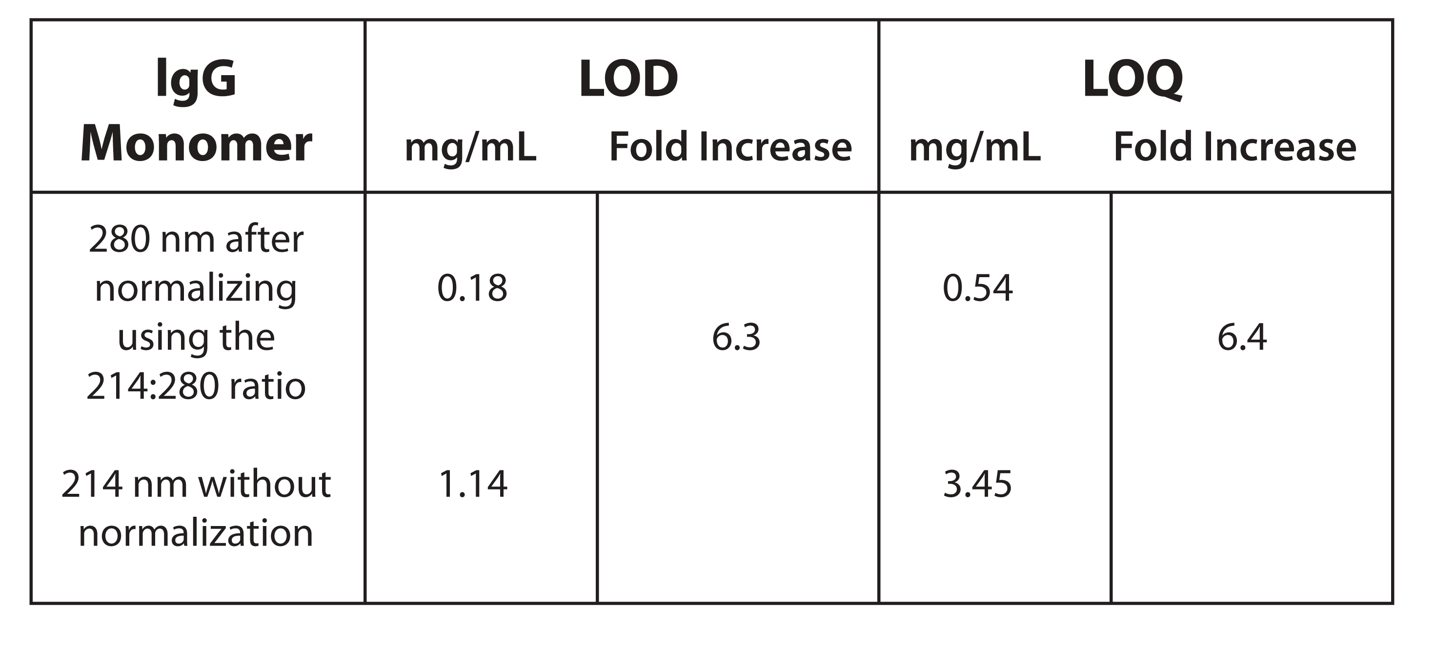 Table 4. Results for Evaluation of Sensitivity for IgG by detection of the Monomer Peak at 280 nm versus the same peak when normalization was not performed.