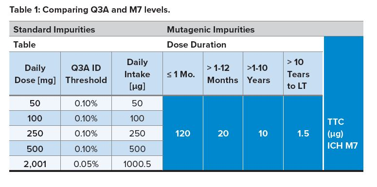 Mutagenic Impurities, Table 1 Comparing Q3A and M7 levels