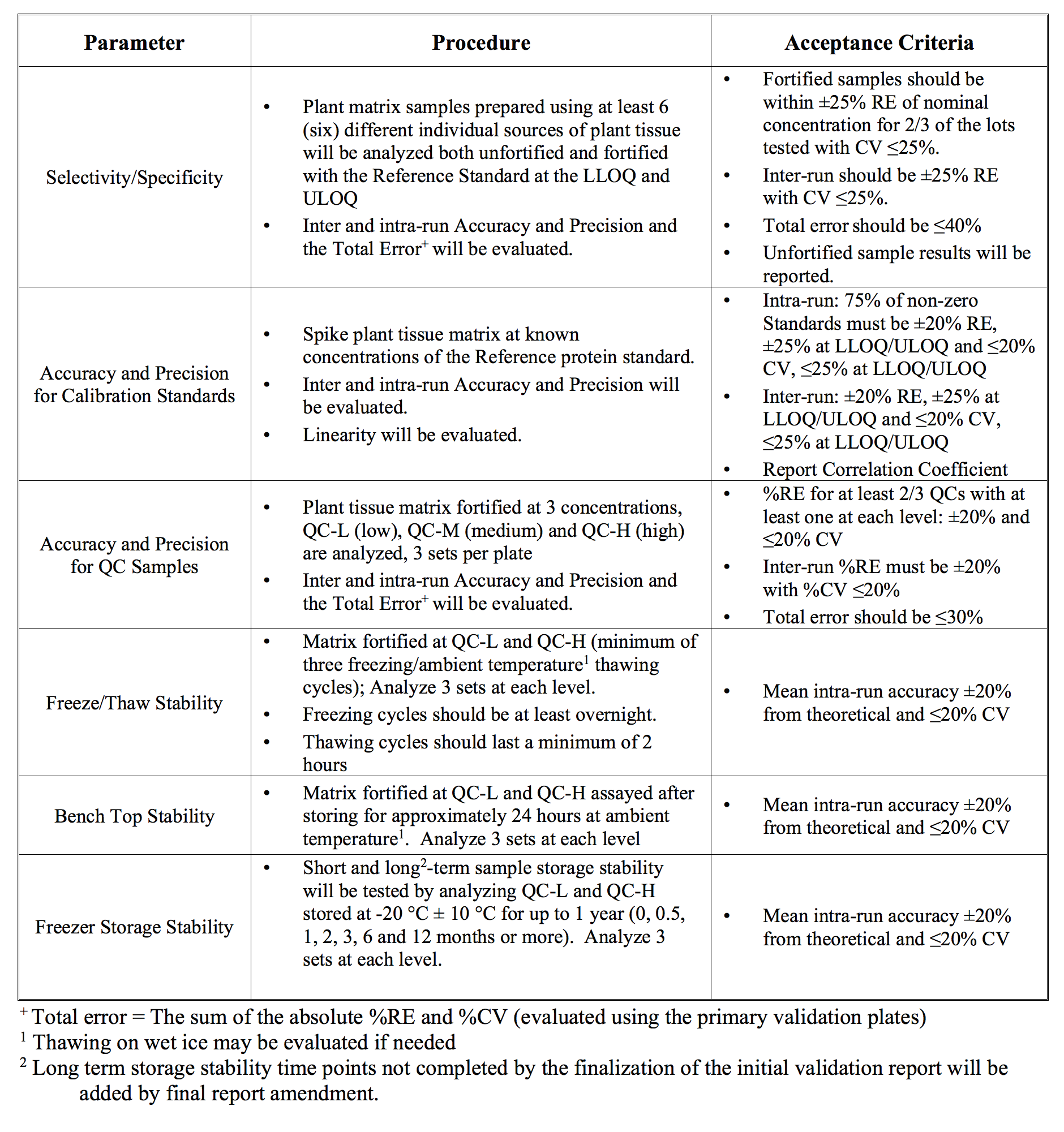 Table 1. Representative validation tests with acceptance criteria for an ELISA method
