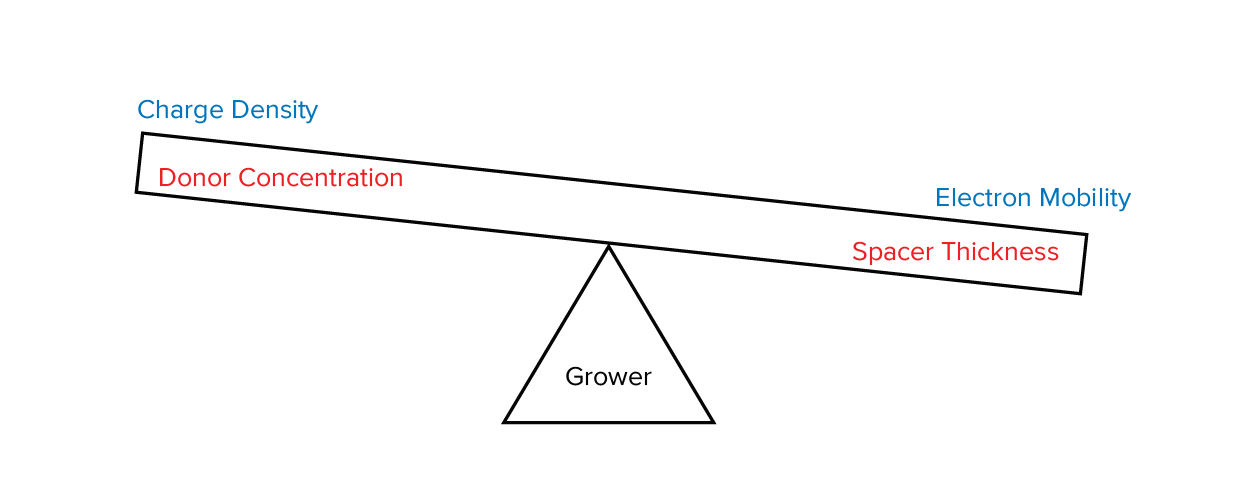 "Figure 1. ""Balancing Act"" that the pHEMT grower must perform"