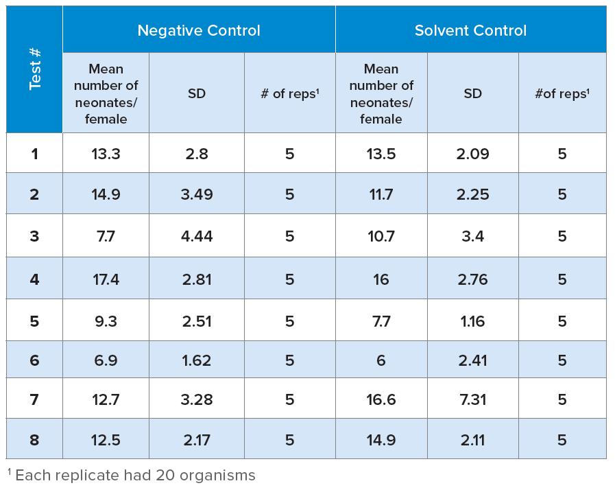 Figure 3. Control Reproduction
