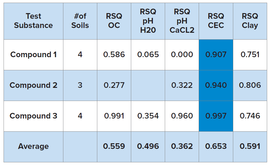 Unlike the other groups, amides did show some correlation among the entire group. Soil percent organic matter and cation exchange capacity showed the highest correlation to Kd, with r2 values of 0.67 and 0.43, respectively. When considered separately, cation exchange capacity was the soil characteristic parameter most correlated to Kd, with r2 values exceeding 0.9 for all three compounds.