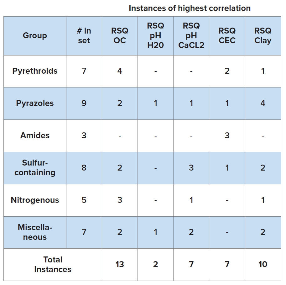 Based on this set of 39 compounds, organic carbon content was the soil characteristic most frequently correlated with the adsorption properties of the test substance. Percent clay (n=10) was also found to have frequent correlation with Kd. The pH of soil in CaCl2 and cation exchange capacity were less frequently found to be the most relevant soil characteristics for 7 test substances each, and the pH of soil in water was found to be the least relevant soil characteristic, with only 2 test substances showing the highest correlation between this Pyrethrin soil characteristic and Kd.