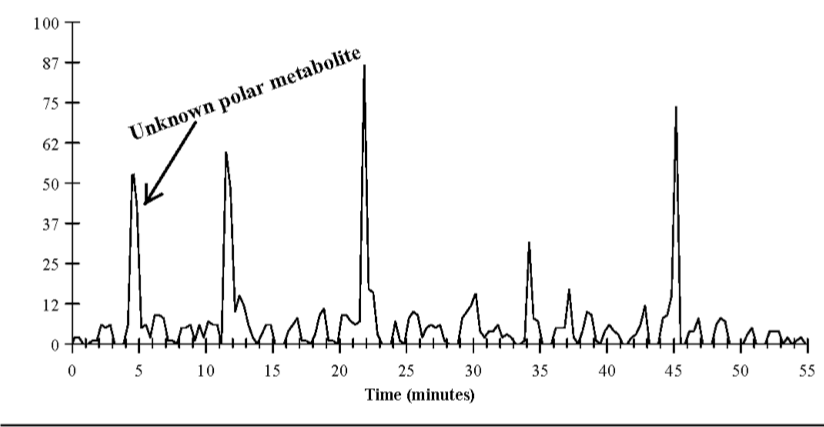 Figure 1.4: C18 reverse phase HPLC from a soil sample treated with [phenyl-U-14C] pesticide