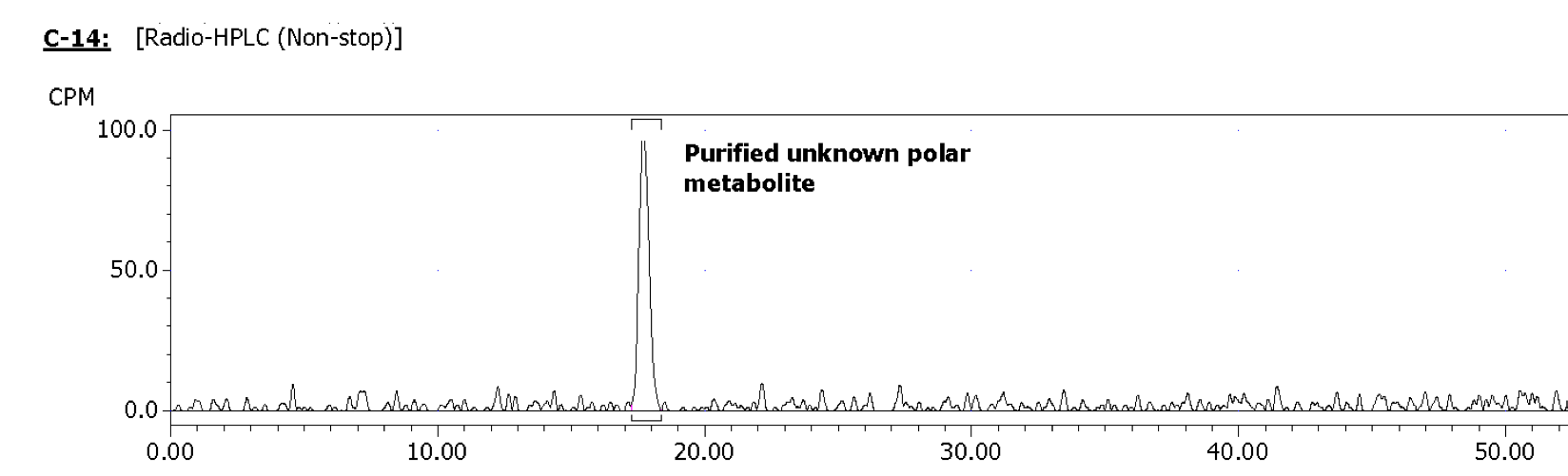 Figure 2.1: C18 reverse phase HPLC from a wheat sample grown in soil treated with [phenyl-U-14C] pesticide