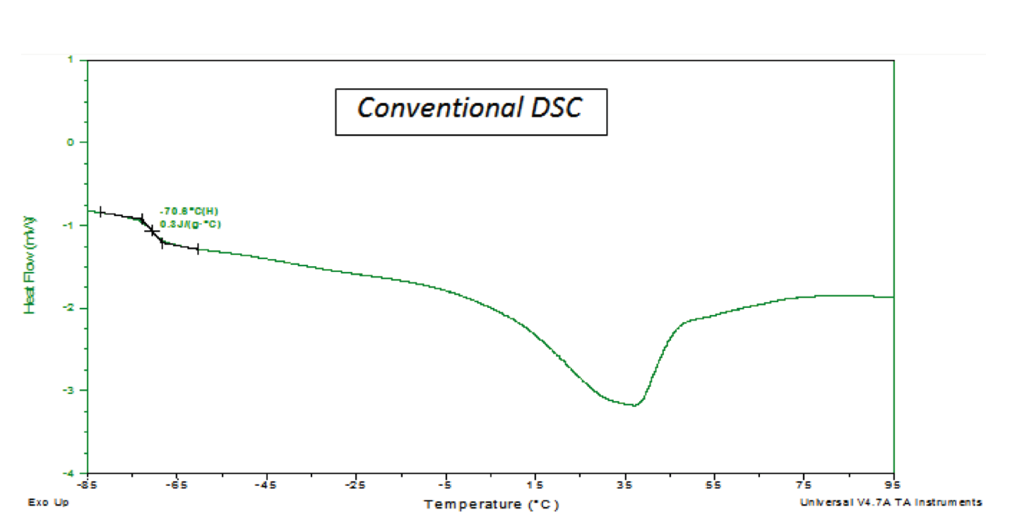 DIFFERENTIAL SCANNING CALORIMETRY (DSC) Conventional DSC