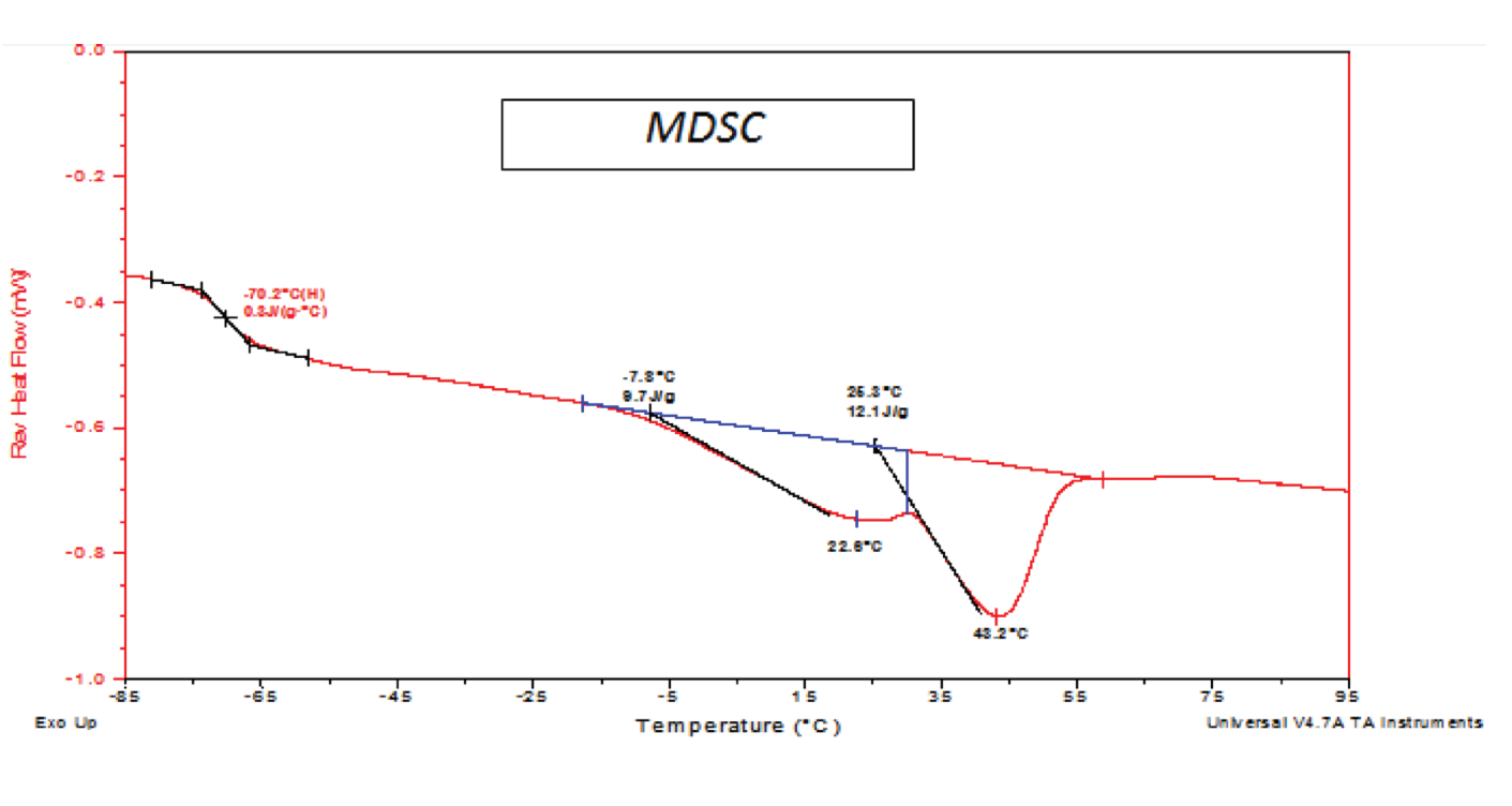 DIFFERENTIAL SCANNING CALORIMETRY (DSC) MDSC