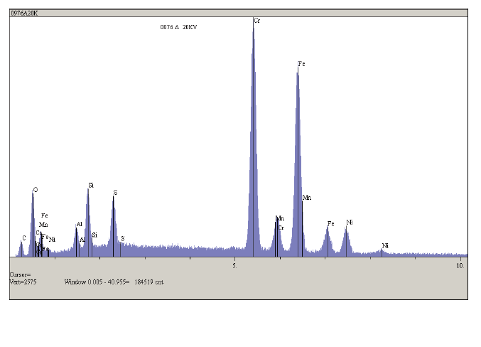 EDX Spectrum obtained from the grain boundaries/pits revealed large amounts of sulfides and oxides.