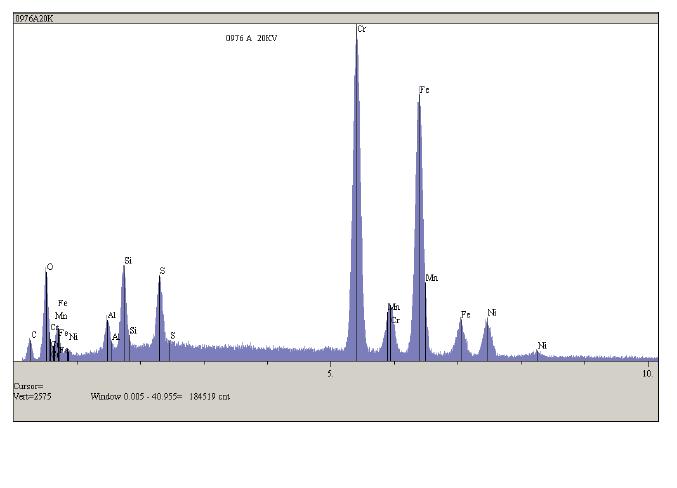 결정립계 / 구덩이로부터 얻은 EDX 스펙트럼은 다량의 황화물과 산화물을 나타냈다.