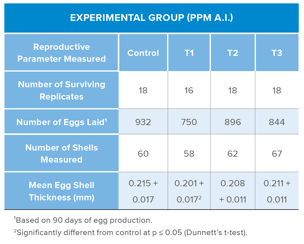 Eggs laid per hen from a Northern Bobwhite Reproduction Study with a Test Substance