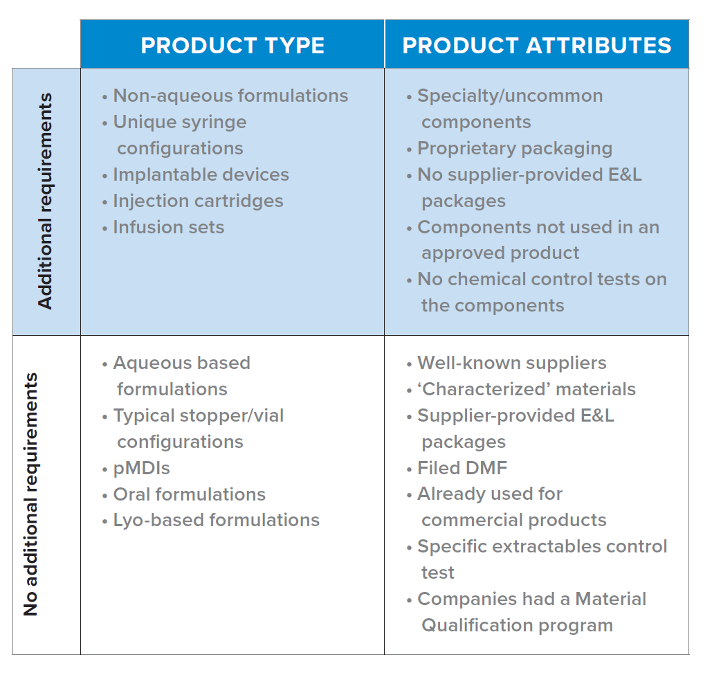 Developing a Phase-Appropriate Extractables and Leachables Program