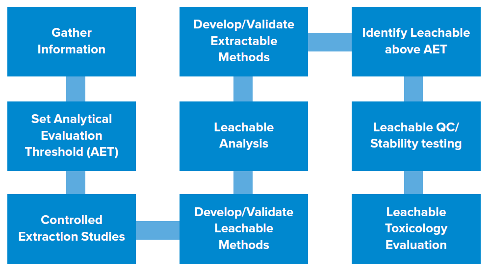 Process for conducting an Extractables and Leachables study