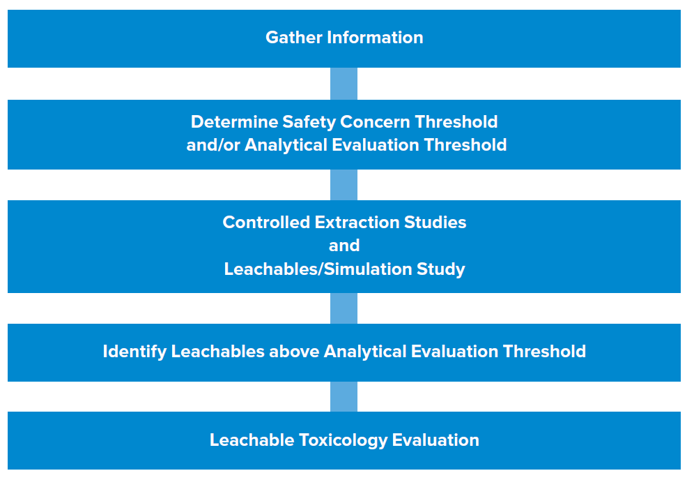 Process for conducting an early-phase Extractables and Leachables study.