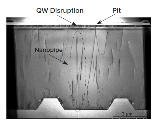 Examination of the full TEM cross-section also reveals a nanopipe defect underneath the quantum well disruption shown above by EBIC and TEM.