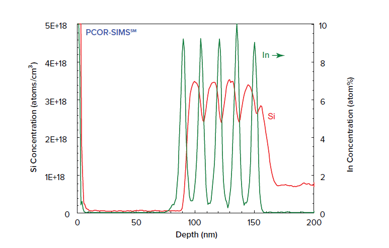 DOPANT PROFILE IN QW High depth resolution SIMS can reveal the doping profile within the quantum well structure. The best quantification is achieved using 'PCOR-SIMSSM', a protocol that provides accurate quantification in all matrix layers.