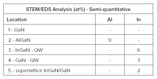 Composition of InGaN and GaN within the QW can be partially resolved by STEM/EDS. Composition within the superlattice layers cannot be resolved.