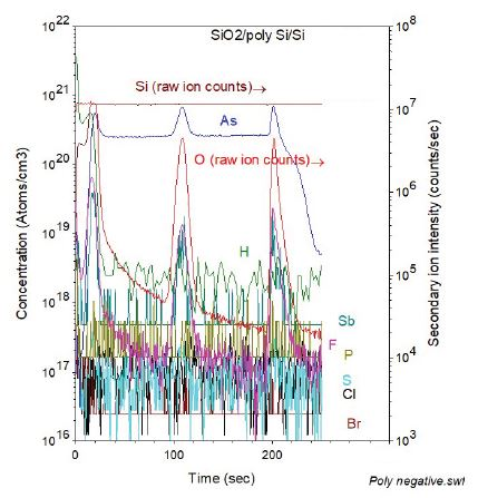 Survey-SIMS depth profiles of electronegative elements in a thin film layer structure of SiO2/poly-crystalline Si on a crystalline Si substrate.
