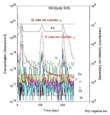 Survey-SIMS在结晶Si衬底上的SiO2 /多晶Si的薄膜层结构中的负电元件的深度分布。
