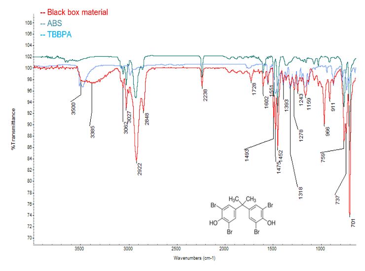 Figure 2: FTIR spectrum of flame retardant-filled box demonstrating presence of ABS and TBBPA
