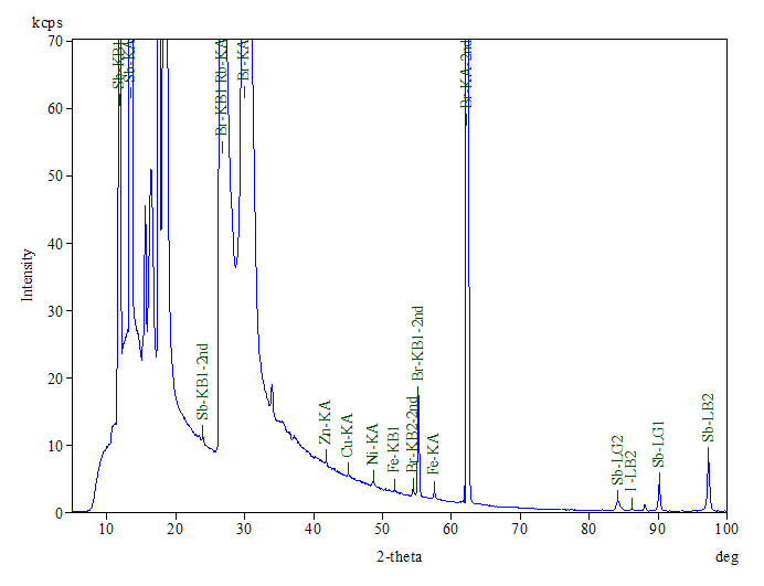 Figure 3: XRF spectrum of flame retardant-filled box showing high levels of Br and Sb