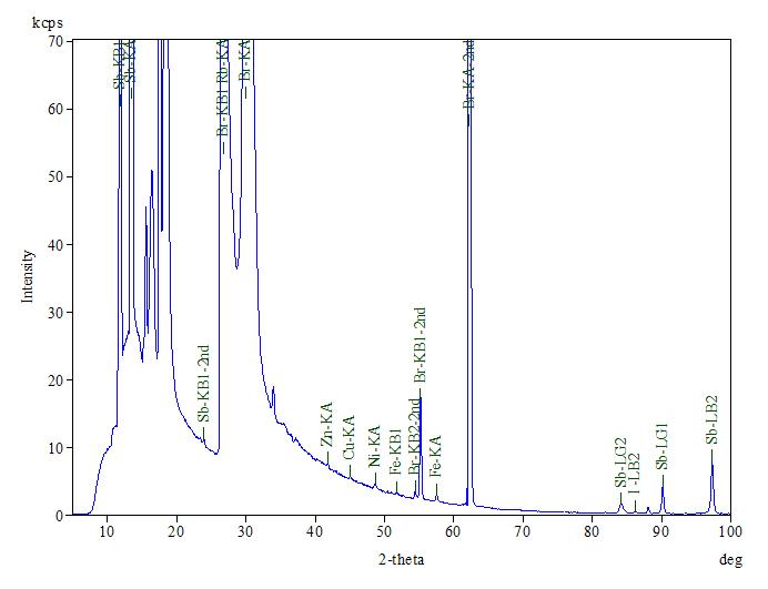 图3:填充阻燃剂盒的XRF光谱,显示高水平的Br和Sb