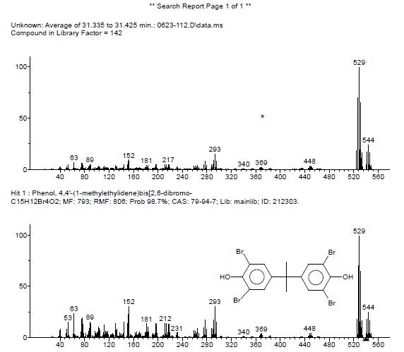 図XNUMX:TBBPAの存在を確認するポリマー抽出物の質量スペクトル