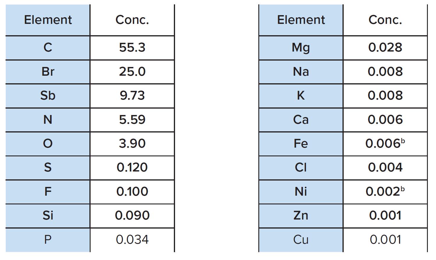 表1:由XRFa确定的元素组成