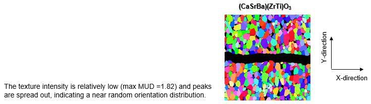 EBSD texture analysis