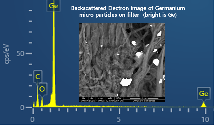 Chemical Bar Chart with Backscattered Image of Germanium micro particles on filter
