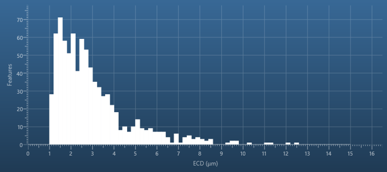 Particle Size Distribution Graph measuring Features per ECD