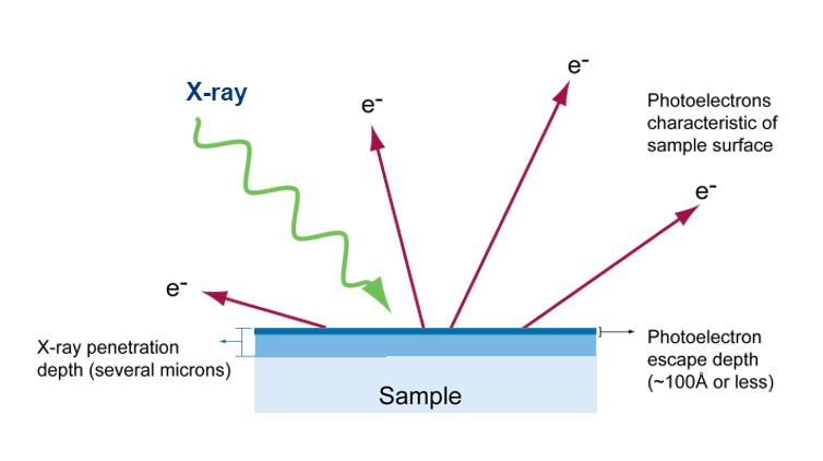 xps spectroscopy
