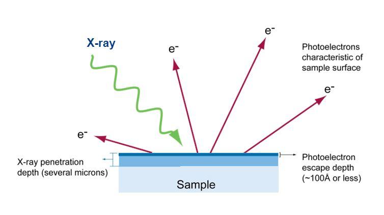 XPS光谱