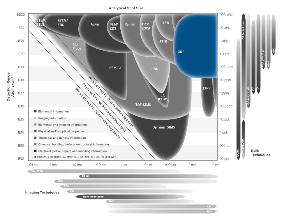 XRF SMART图表