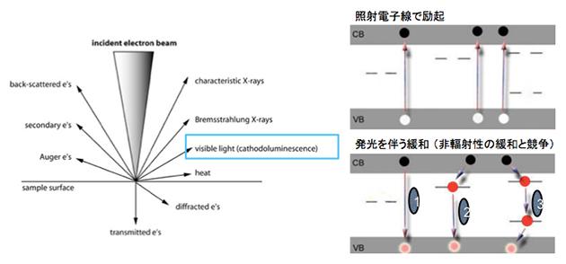 図1 カソードルミネッセンス法の原理